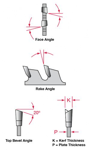 Saw blade angles